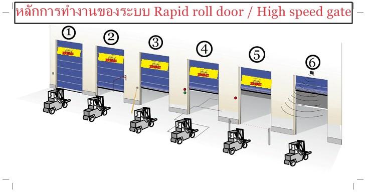 การทำงานของระบบ rapid roll door